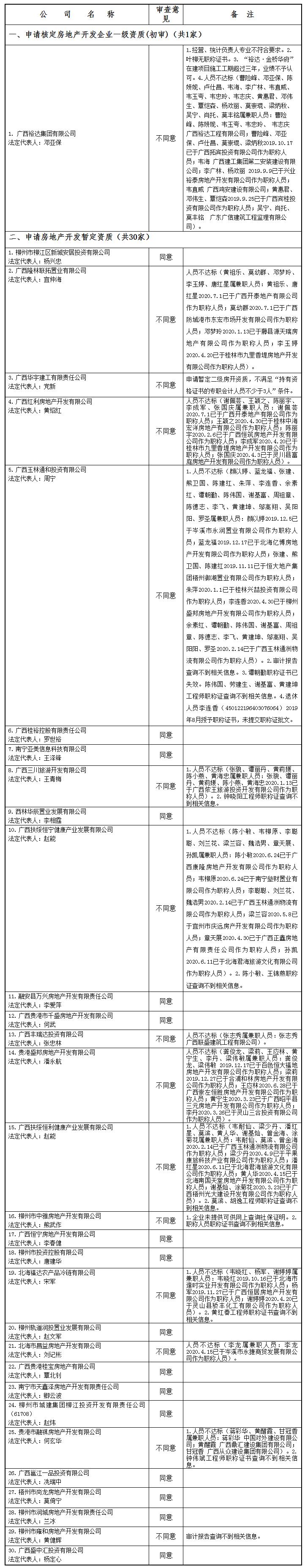 广西建设网--_关于公布2020年第10批房地产企业资质(资格)结果的公告(第1675号).png