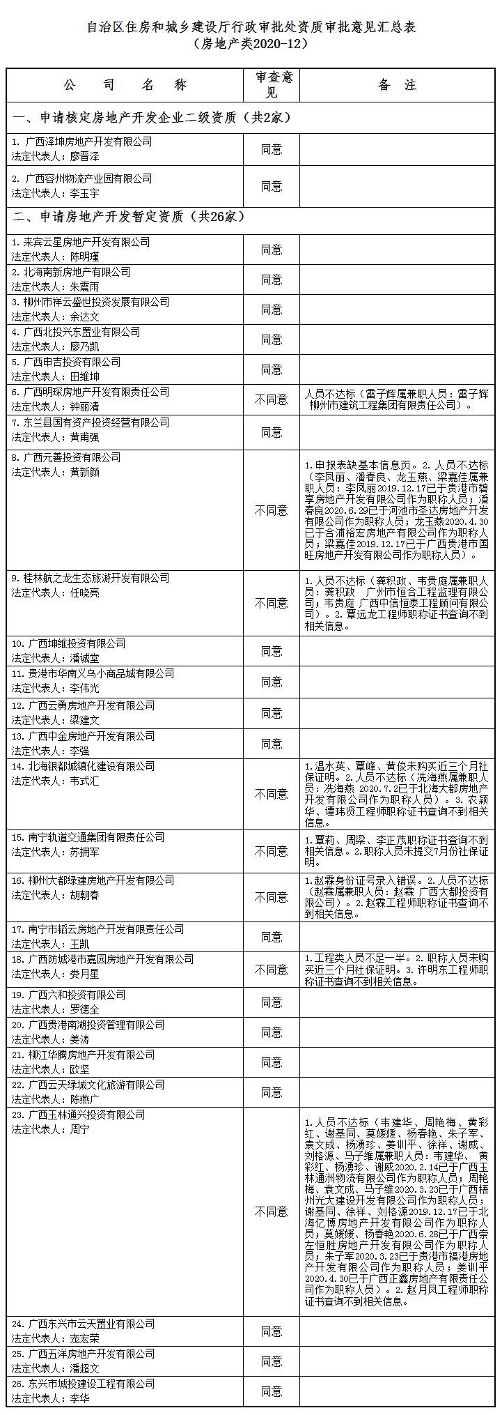 广西建设网--_关于公布2020年第12批房地产企业资质(资格)结果的公告(1679号).png