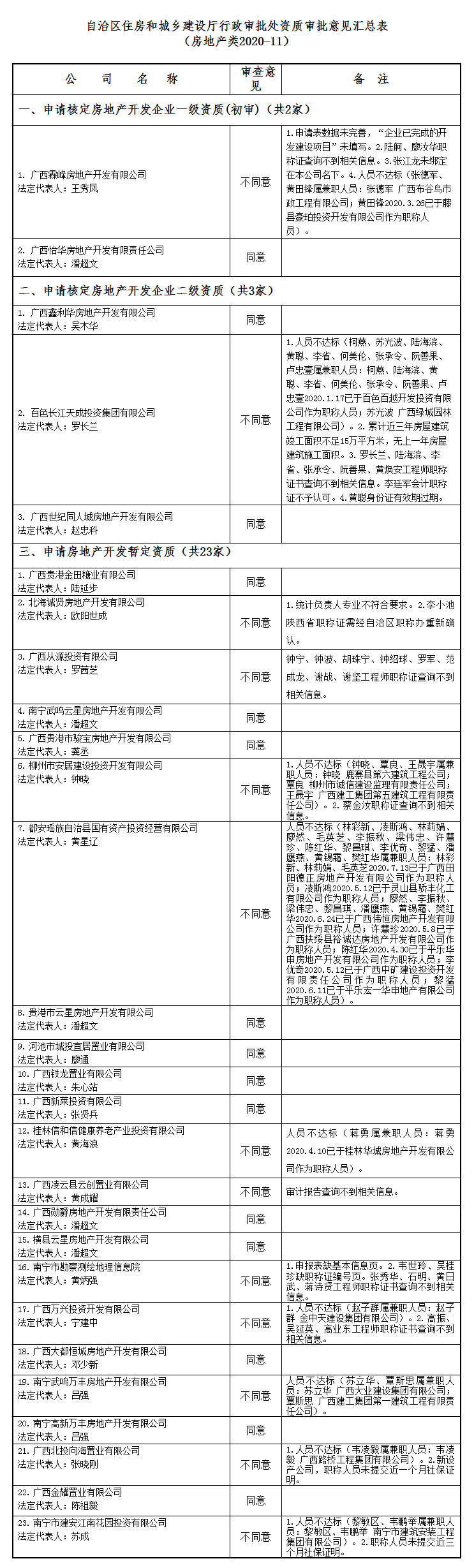 广西建设网--_关于公布2020年第11批房地产企业资质(资格)结果的公告(第1677号).png