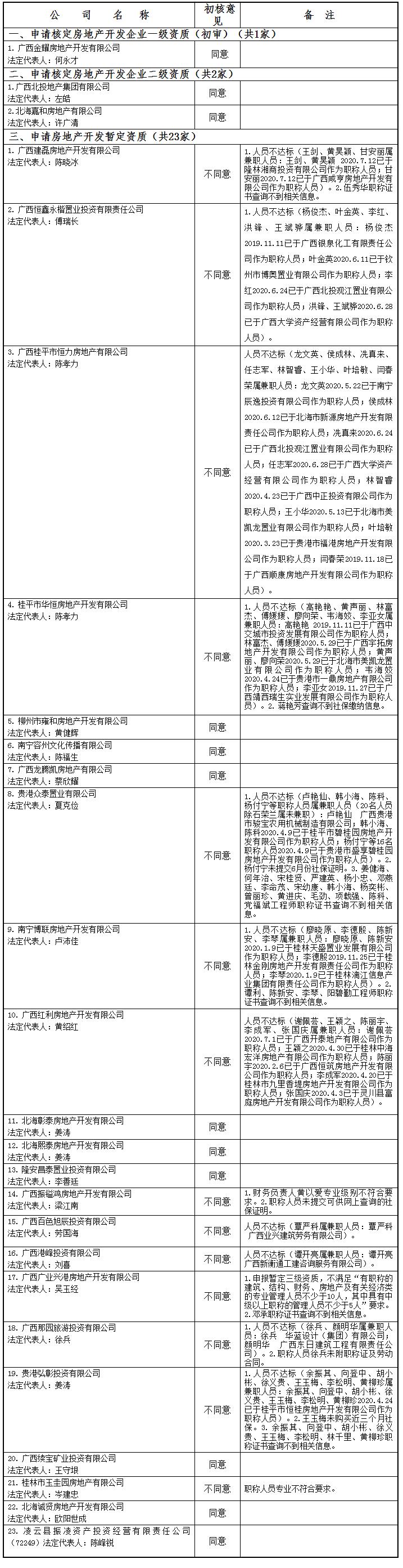 广西住房和城乡建设厅网站--_关于公布2020年第13批房地产企业资质(资格)结果的公告(1700号.png