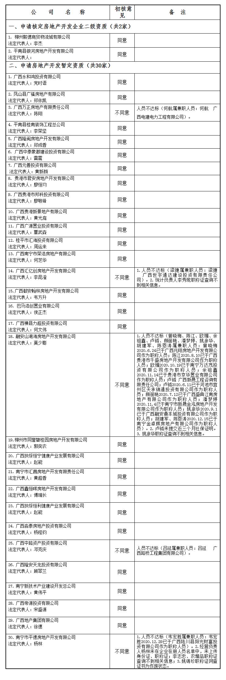 广西住房和城乡建设厅网站--_关于公布2021年第01批房地产企业资质(资格)结果的公告(第1856.png