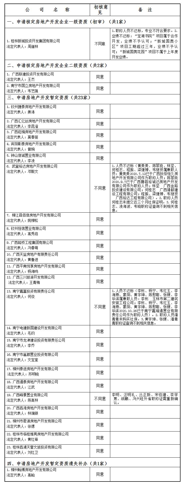 广西建设网--_关于公布2021年第03批房地产企业资质(资格)结果的公告(第1885号).png